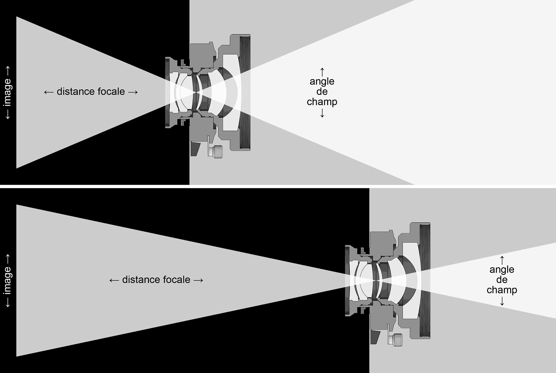 Focale et angle de champ (comparaison).