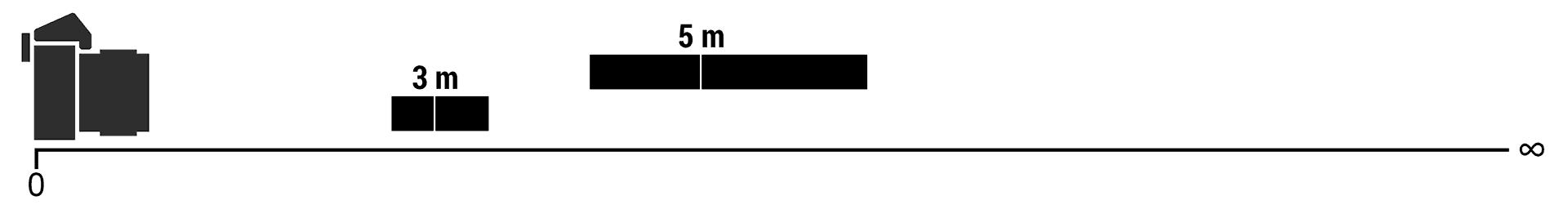 Variation de la profondeur de champ en fonction de la distance.
