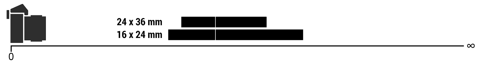 Variation de la profondeur de champ en fonction du format.