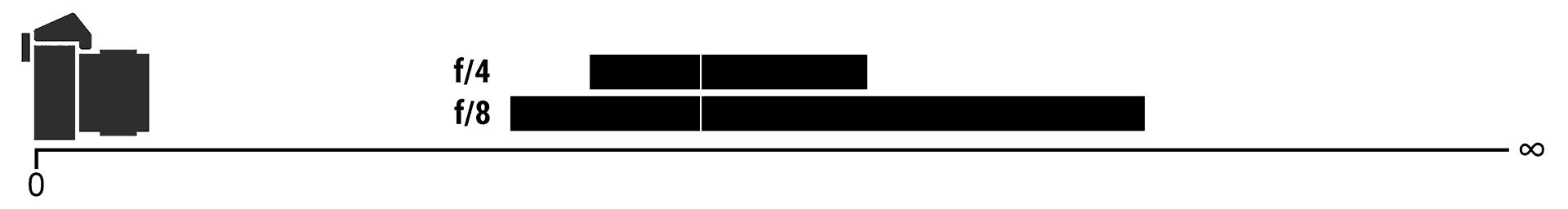 Variation de la profondeur de champ en fonction de l'ouverture.