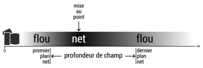 profondeur_de_champ