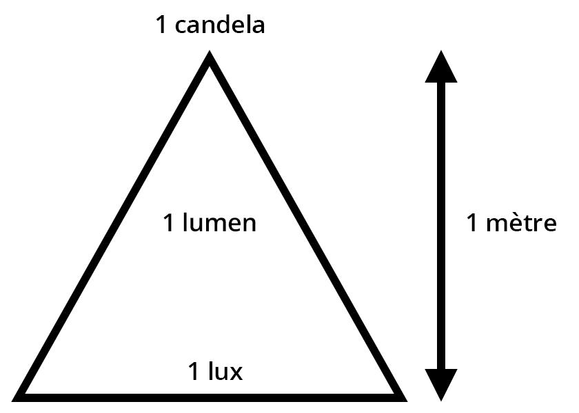 Éclairement (1)